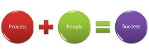 process+people=success!